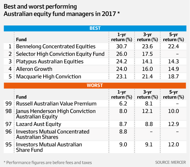 Best investment options 2017 australia